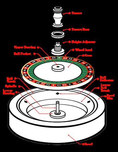 輪盤構造解析